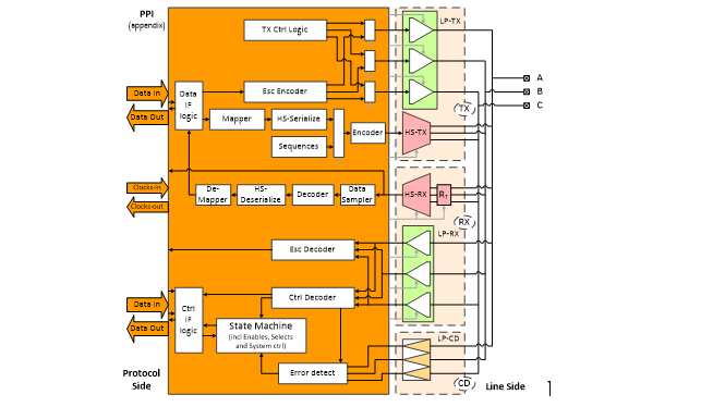 C-phy Block Diagram