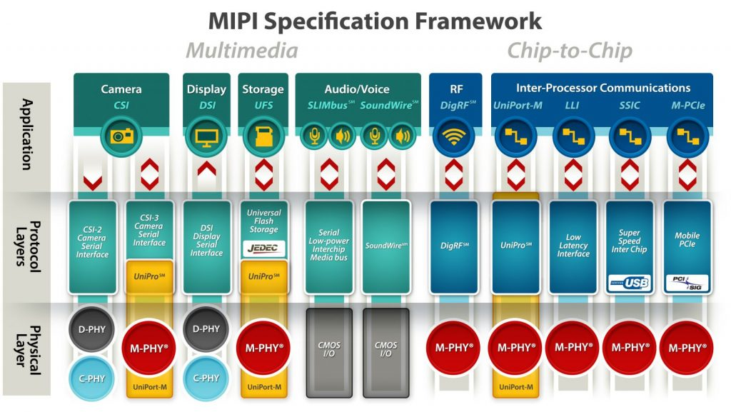 MIPI PHY Specification and Other Media Specs