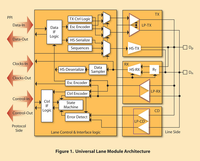 MIPI D-PHY Specification Block Diagram