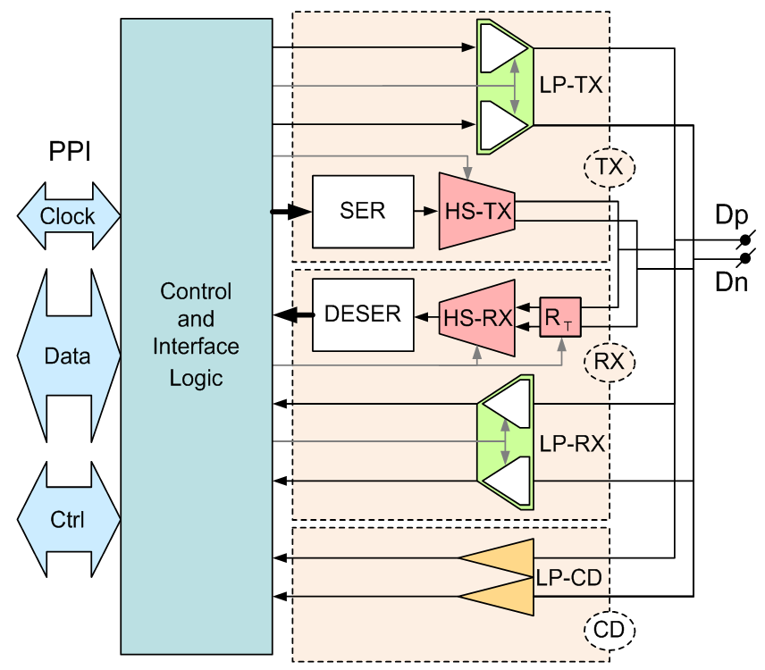 D-PHY Universal Lane Overview