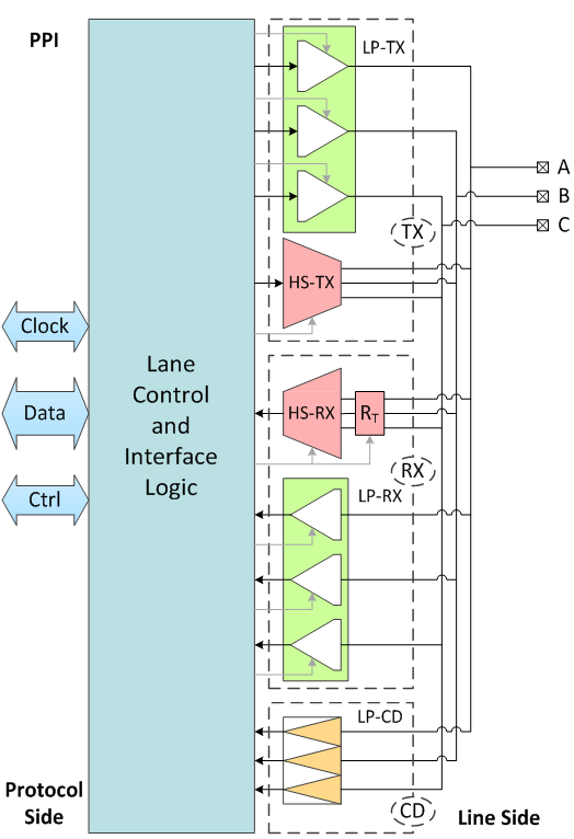 C-PHY Universal Lane Overview