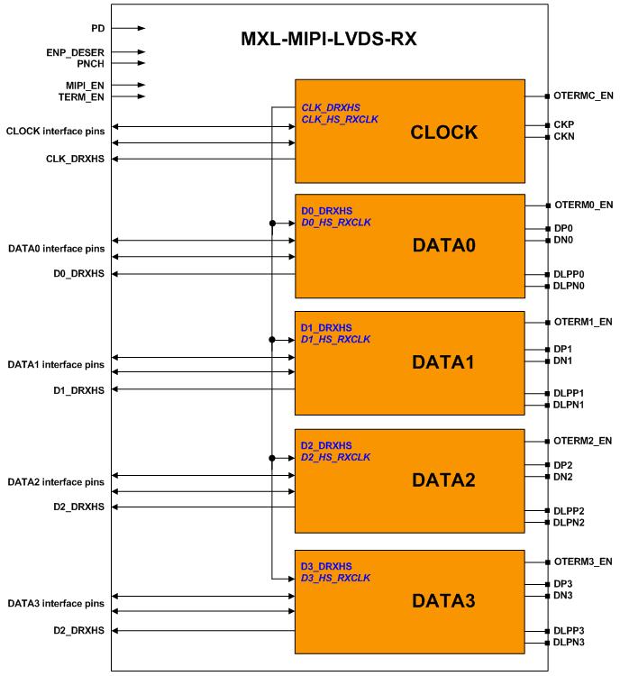 PHY Block Diagram