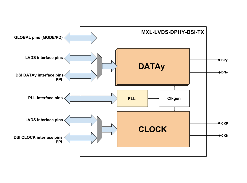 MIPI D-PHY DSI-TX/LVDS-TX Block Diagram