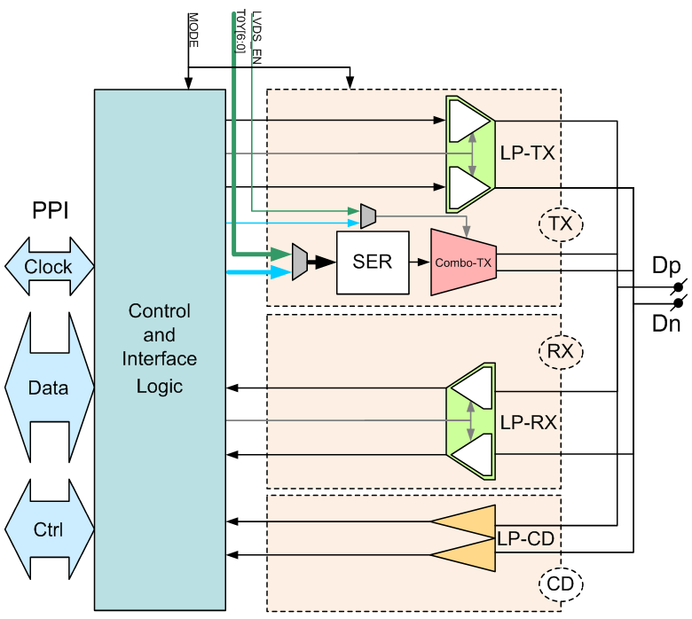 LVDS/D-PHY Combo Transmitter - Mixel Inc | Mixed-Signal