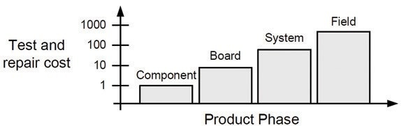 Figure 1: Test and repair cost vs. product phase at point of fault detection