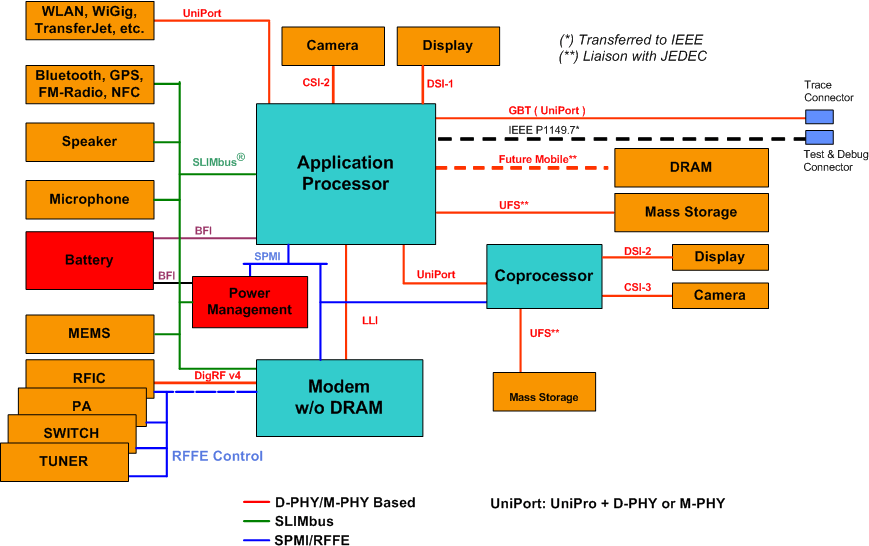 A system diagram example illustrating the interface links between different functional