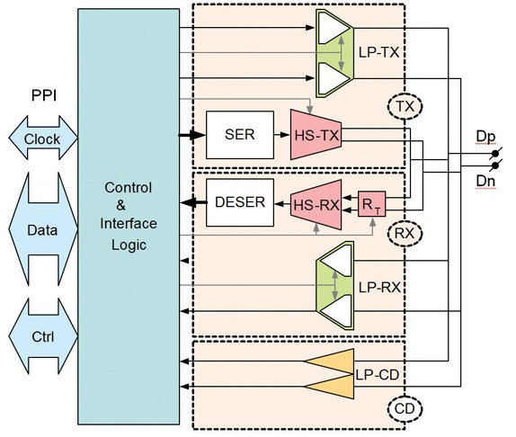 Figure 2: D-PHY Universal Lane configuration supports testability at the expense of large overhead