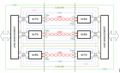 Figure 3_Architecture of the M-PHY LINK