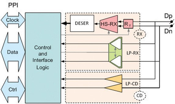Figure 3: RX only configuration is quite smaller that a Universal lane, but cannot support full-speed production test