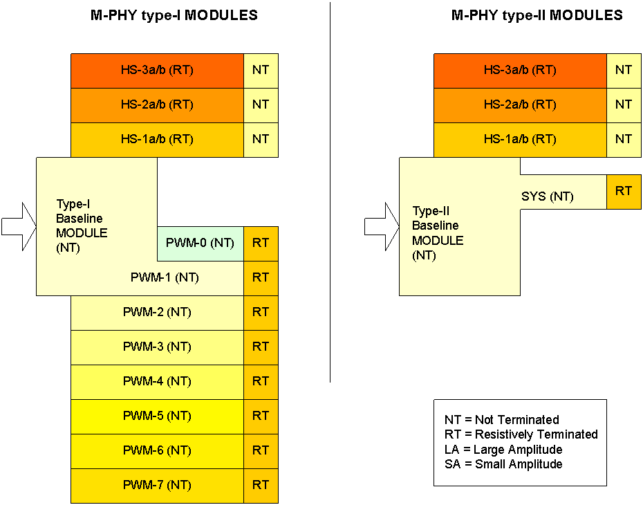 M-PHY Type-I and Type-II Clocking Architectures/ Source: MIPI Alliance