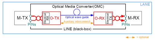 MIPI's Optical Media Converter Module defines an electrical-optical interface for Mobile Devices/Source: MIPI Alliance