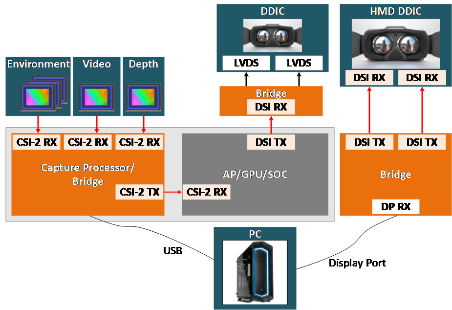 MIPI Use Cases in XR System