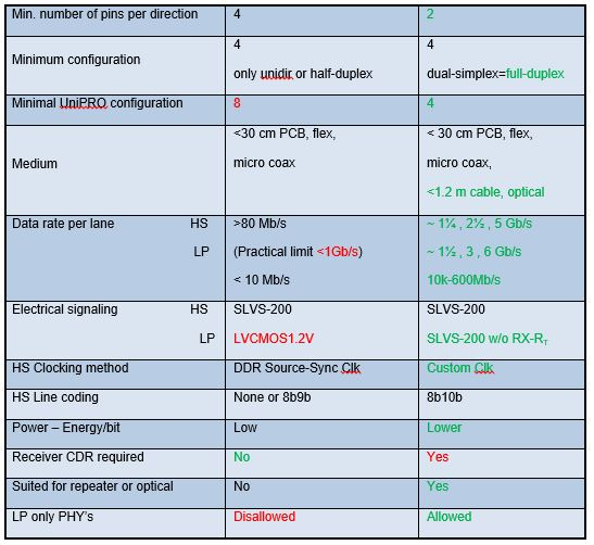 Comparison of the characteristics of the MIPI's D-PHY and M-PHY/ Source: Den Besten, Gerrit of NXP